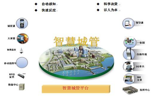 智慧城市结构图